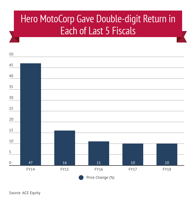 Growth track: Hero MotoCorp stock gave at least 10% return