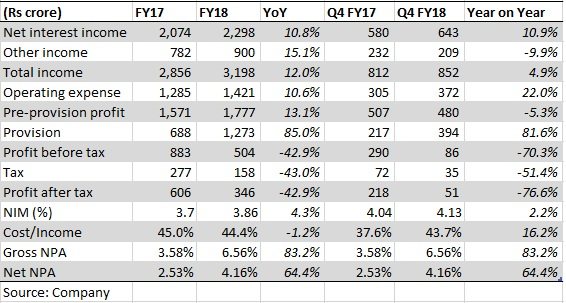 Karur Vysya Bank – small but getting smarter with end of asset