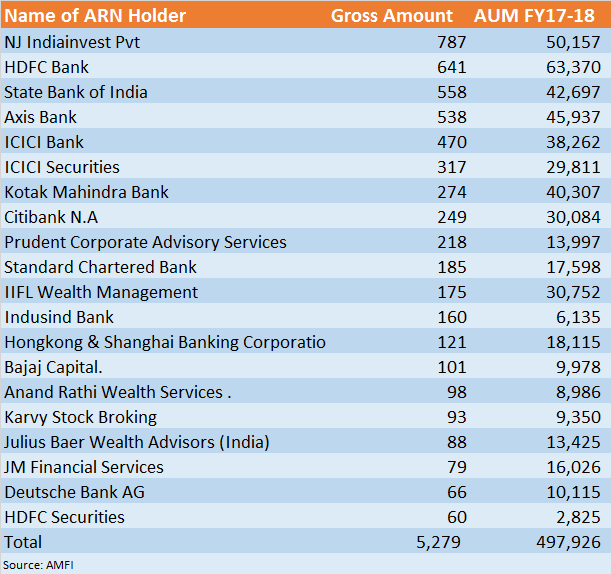 India's top 20 distributors manage 24% of total AUM - Moneycontrol com
