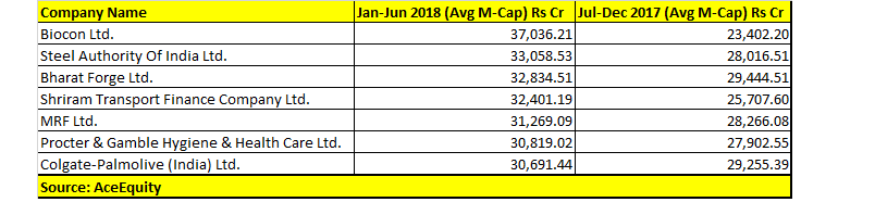 Lucky 7! These erstwhile-midcap stocks entered the large-cap
