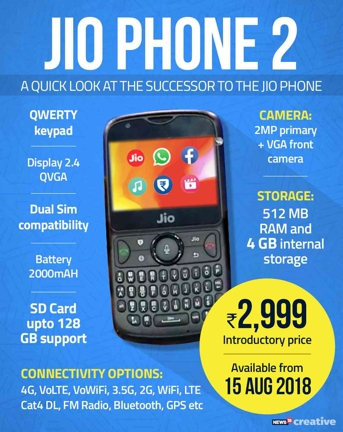 4b9fd2915bb Reliance Industries AGM: JioPhone 2 costing Rs 2,999 unveiled; to be ...