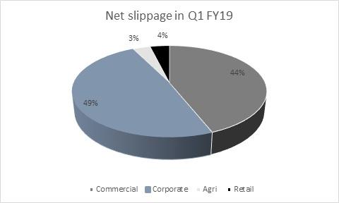 Karur Vysya Bank Q1 FY19: Corporate bad loan problem over