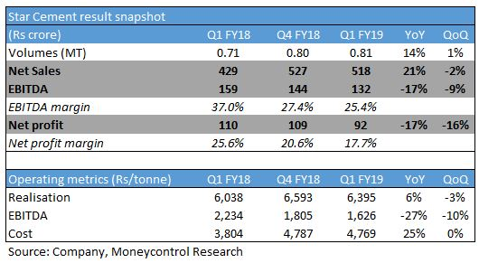Q1 earnings review: Which cement stock to buy now