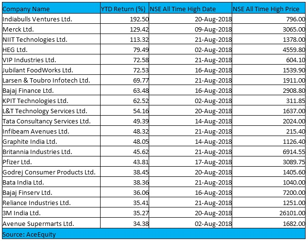 These 49 stocks in NSE 500 hit fresh all-time highs in