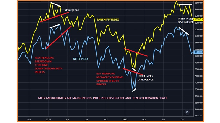 Technical Classroom: Six basic tenets of Dow Theory for