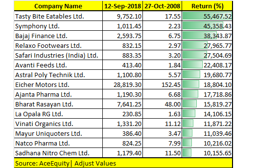 Top 15 stocks which made investors crorepati as they rose