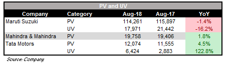 August_PV_SALES