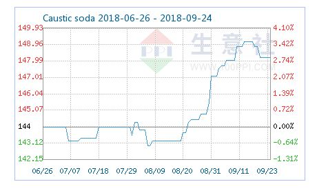 Ideas for profit: Improved prospects for caustic soda