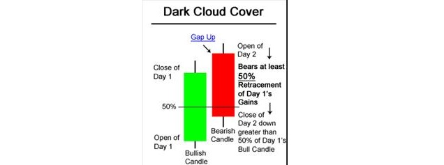 Technical Classroom How To Read Piercing Line And Dark Cloud Cover