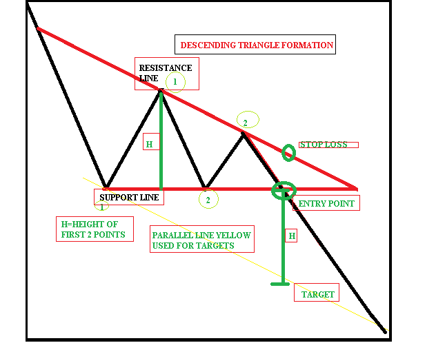 Technical Classroom: How to trade using triangle chart