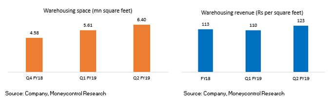 Ideas for Profit | Mahindra Logistics vs Future Supply Chain
