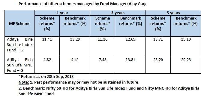 Fund review | Aditya Birla Sun Life Tax Relief 96: Ideal