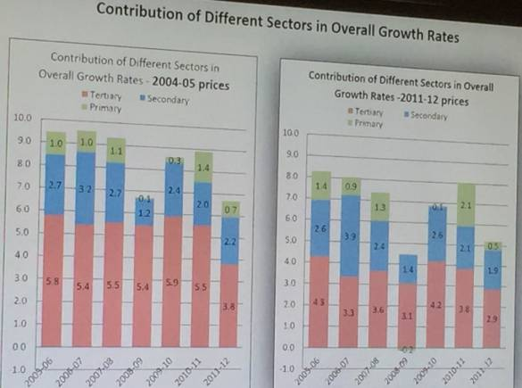 New data downgrades UPA years' GDP growth rates