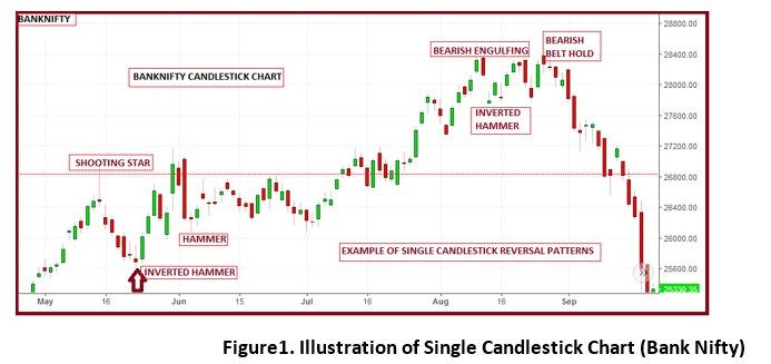 Technical Classroom: How to use single candlestick chart
