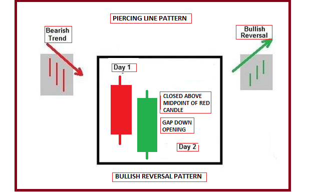 Technical Classroom: How to use advanced double candlestick