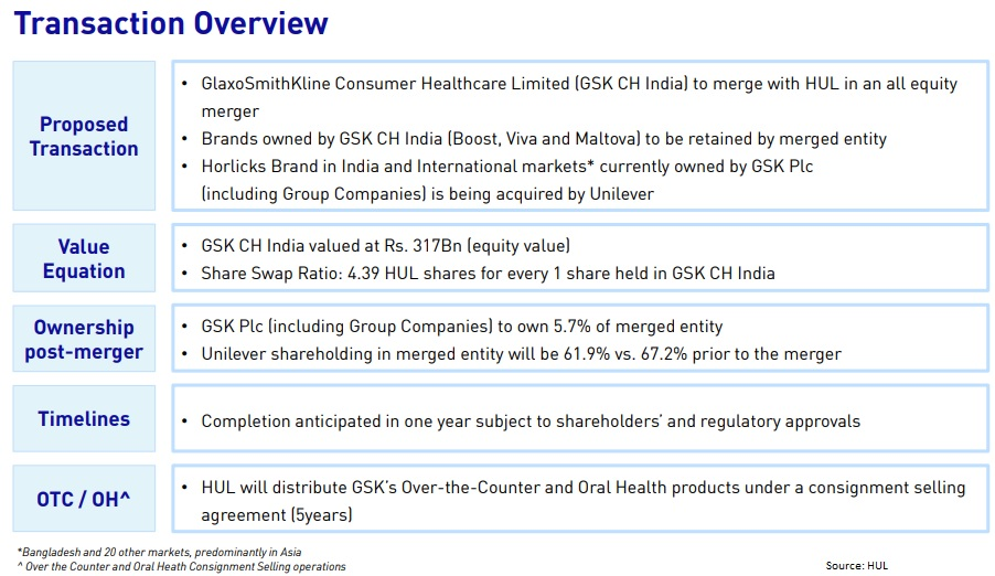 HUL approves merger with GSK Consumer, stocks gain 4