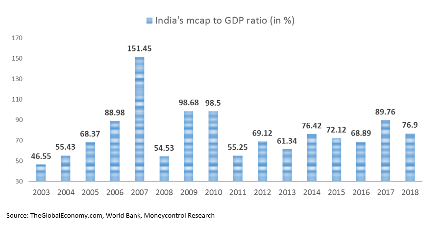 India becomes world's 7th largest stock market by mcap