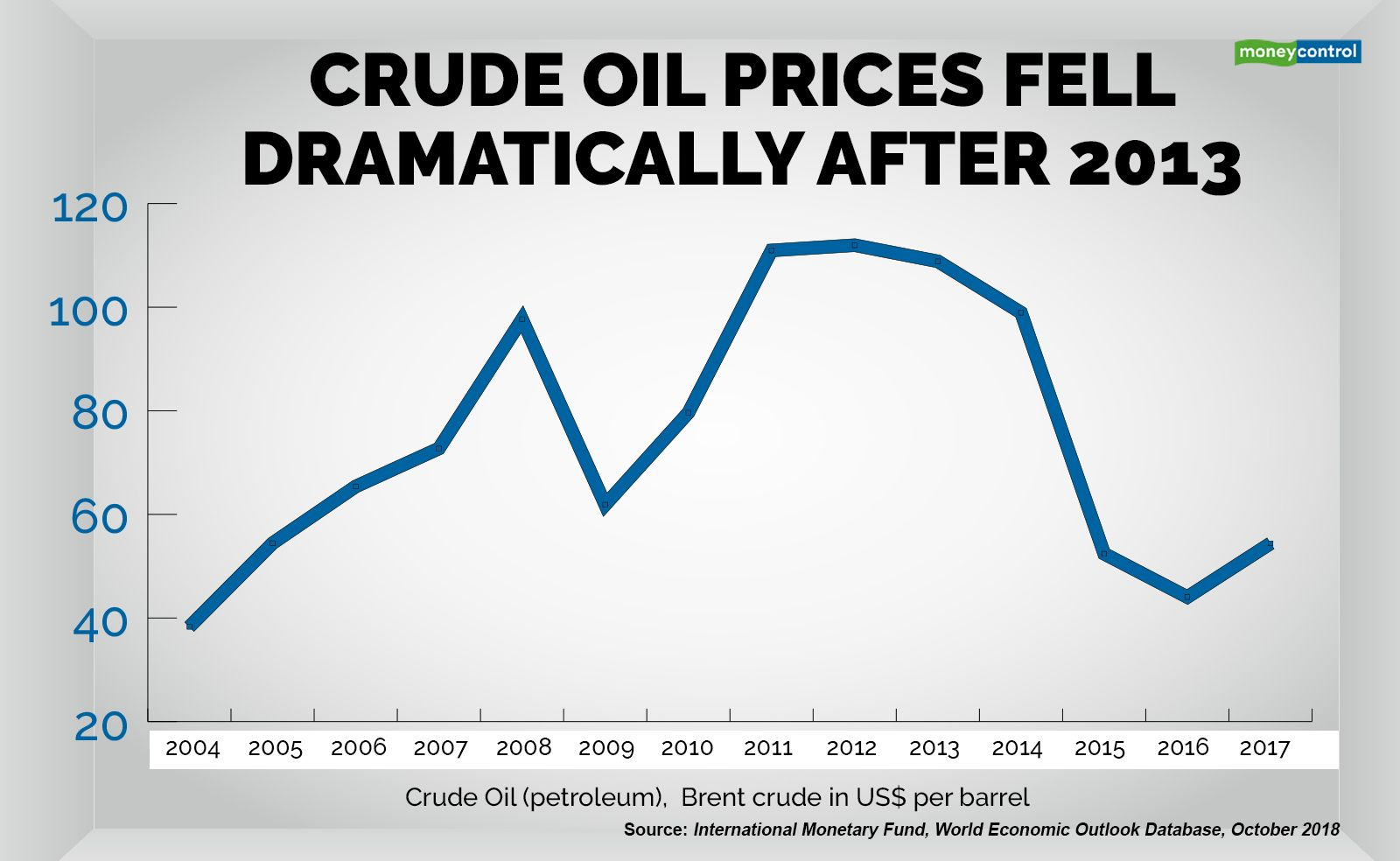 Quick Take | Crude oil prices key to unravelling GDP back series