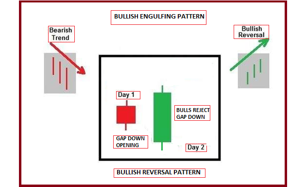 Technical Classroom: How to use double candlestick chart