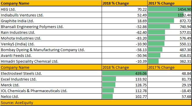 Only 5 stocks gave multibagger returns in 2018, will 2019 turn the