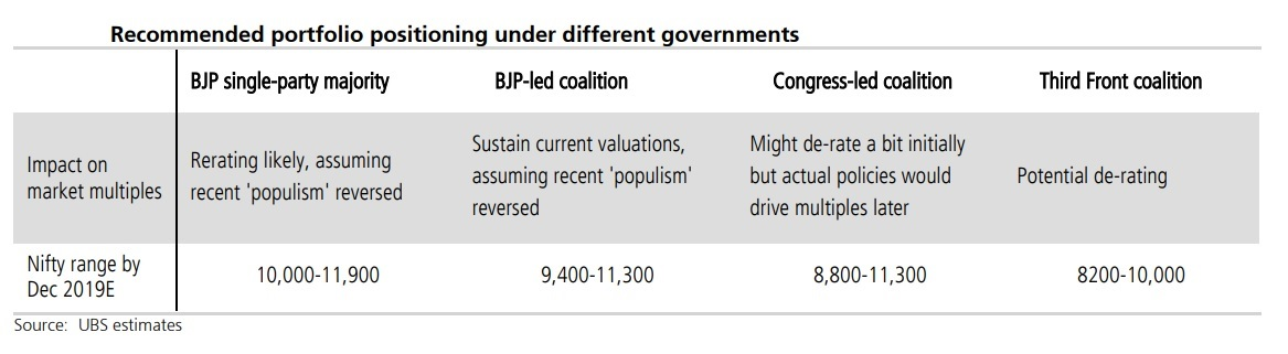Focus on 2019 elections: UBS charts out Nifty targets, sectors to