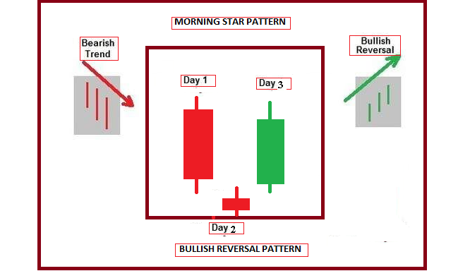 Technical Analysis: How to use advanced triple candlestick