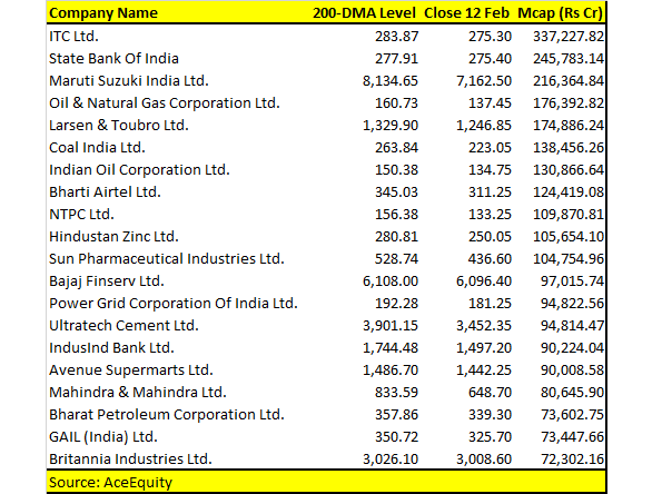 Best Long Term Stocks 2019 Nifty around 200 DMA, 700 NSE stocks below long term averages