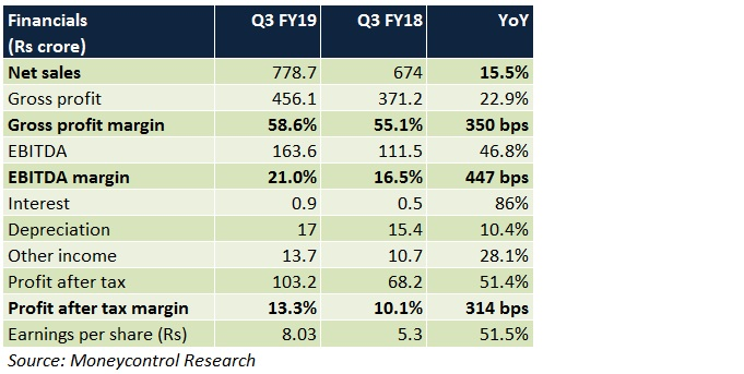 Bata Q3 show stellar, but rich valuations restrict scope for