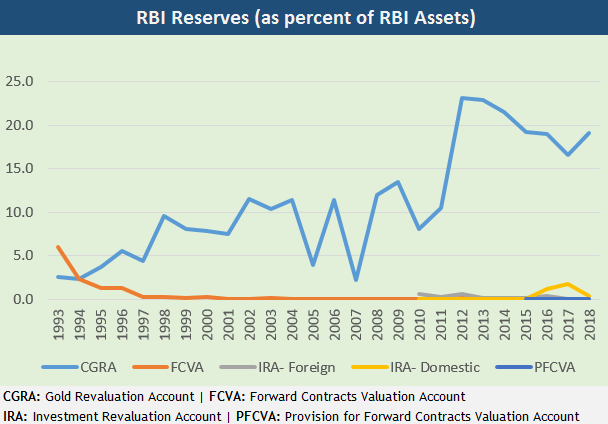 Essay| A deep dive into the history of RBI's reserves