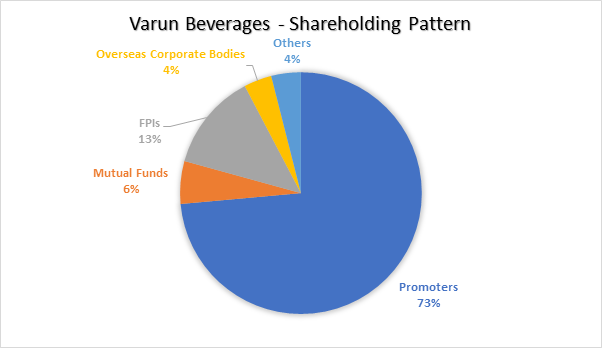 Outlier: A quick view of Varun Beverages - Moneycontrol com