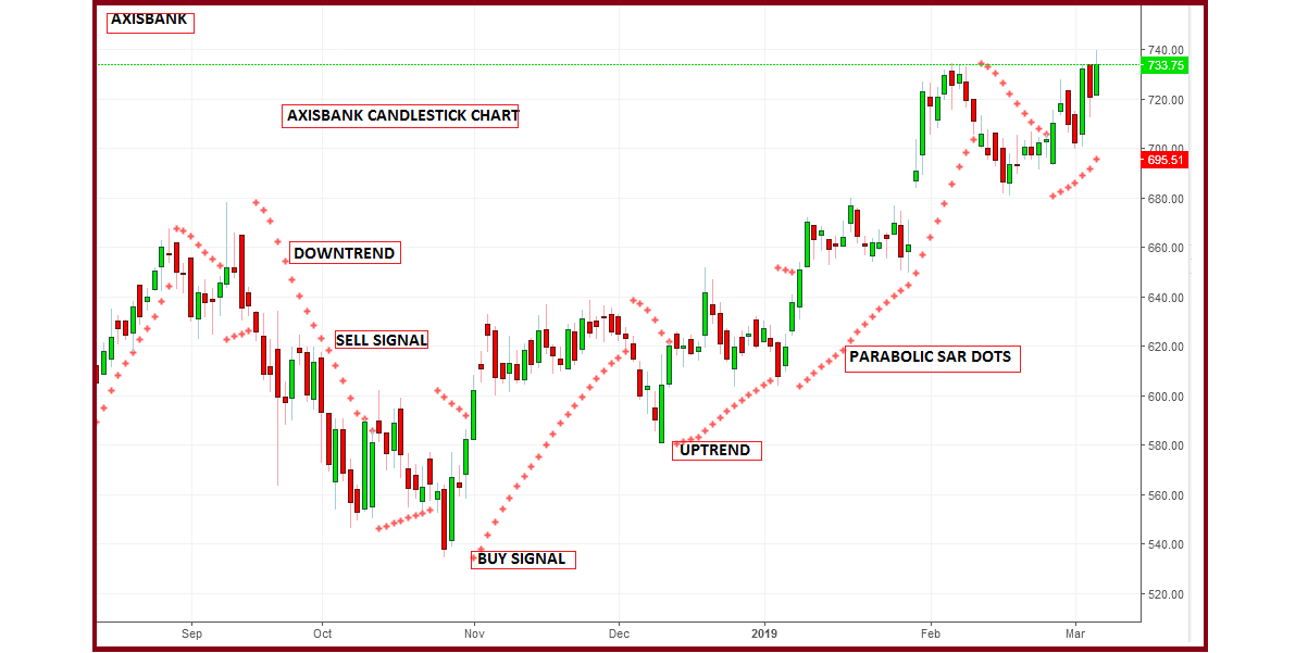 Technical Classroom: How to use parabolic SAR indicator for trading