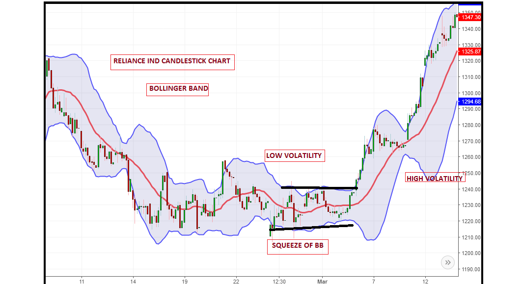 Technical Classroom: How to trade volatility breakout with bollinger