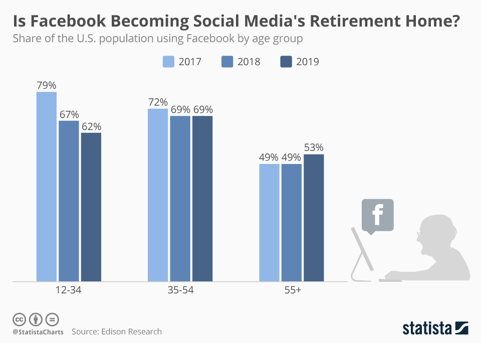 DATA STORY   Facebook is experiencing exodus of young users