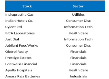 Looking for Midcap plays? Here are Morgan Stanley's 10