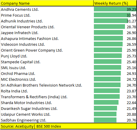 Best Small Cap Stocks 2019 Small cap delivers big gains; over 100 stocks rose 10 40% in 5