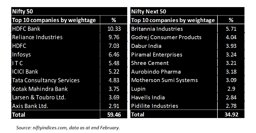 Nifty Next 50 ETF: An appealing investment strategy