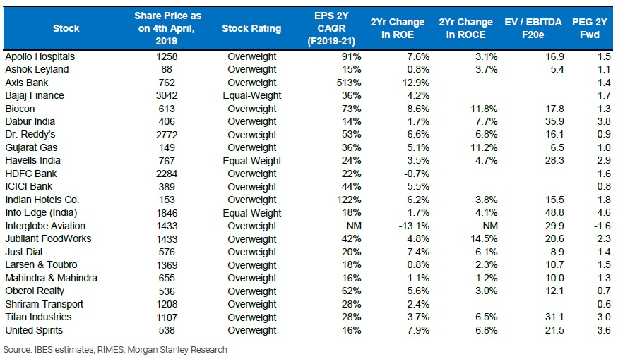 Morgan Stanley lists 22 companies that are likely to report