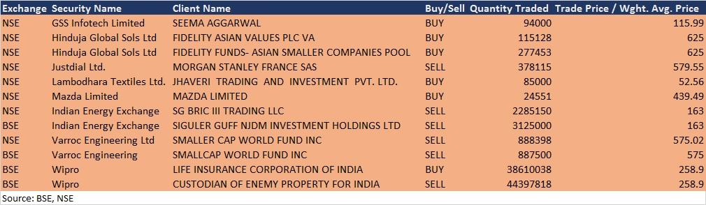 Morgan Stanley sells stake in Just Dial, Fidelity buys in Hinduja