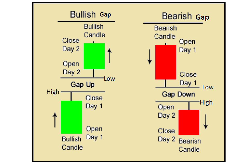 Technical Classroom: How to identify profitable gaps on