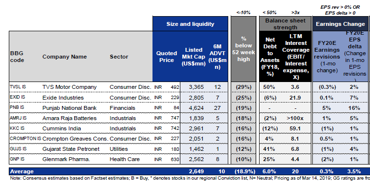 Goldman Sachs, BNP Paribas bet on 24 stocks as they go