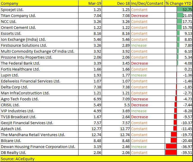 Rakesh Jhunjhunwala Q4 portfolio rejig: Raises stake in 4 companies