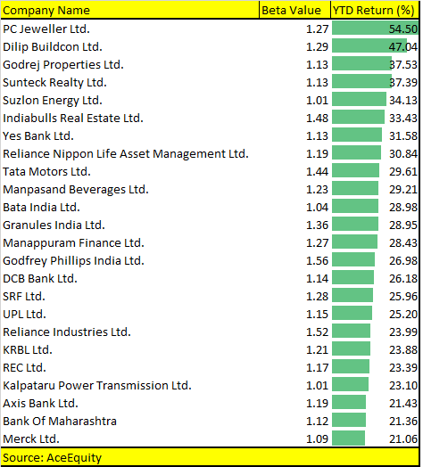 More than 20 high-beta stocks rise 20-50% in 2019