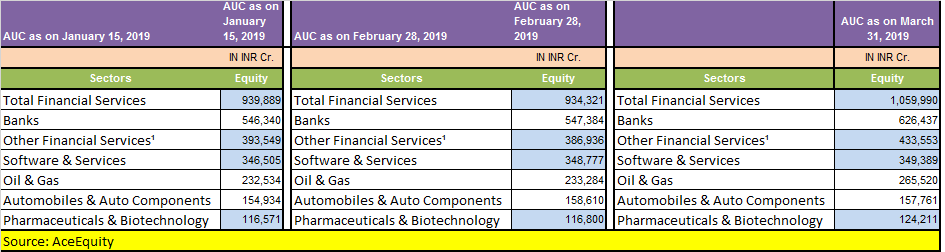 March quarter snapshot: Banking & IT sectors among 5 FII