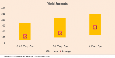 What is yield spread? Find out the risks involved with it