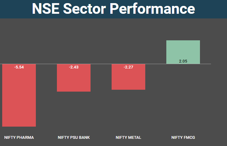 Week in 5 charts: Late surge helps Nifty close above 11,400 amid
