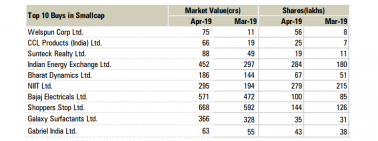 Top 10 large, mid & smallcap stocks MFs bought in April