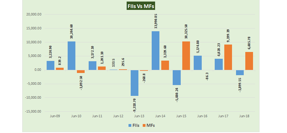 Nifty Options Historical Intraday Data