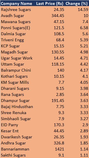 Sugar stocks rally 3-19% as monsoon covers most parts of the