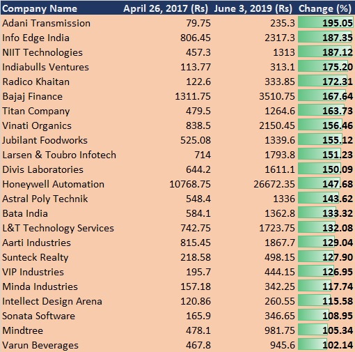 As Sensex rallied from 30k to 40k, these 23 stocks more than doubled
