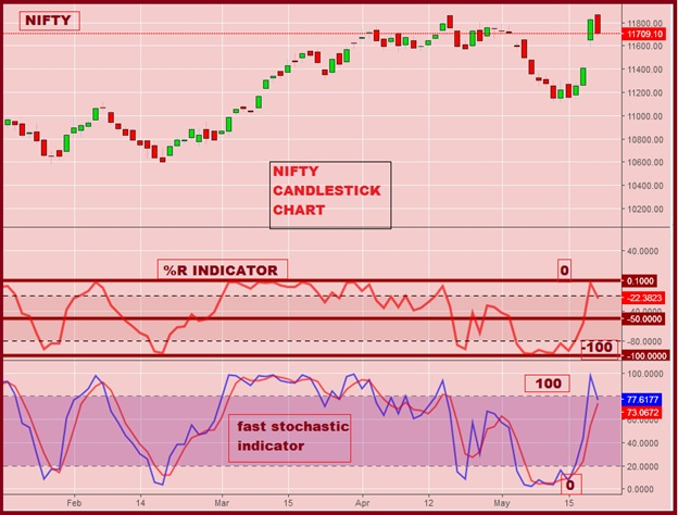 Here's how one can use Williams %R technical indicator for